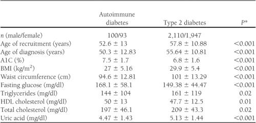 diabetes mellito tipo 1 anticorpi anti